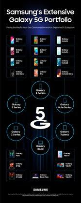 Samsung -luettelo, Espoo ( Yli 30 päivää )